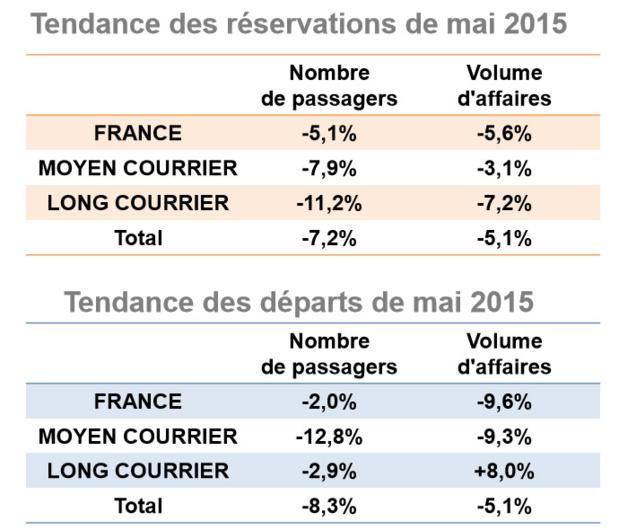 Agences de voyages : les réservations en baisse de 7% en mai 2015