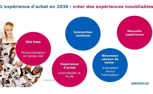 Amadeus tries to imagine how and why tourists will travel in 2030 - DR : Amadeus