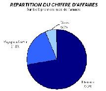 Les voyages à forfait (bleu azur) représentent seulement 21,8% du CA AGV