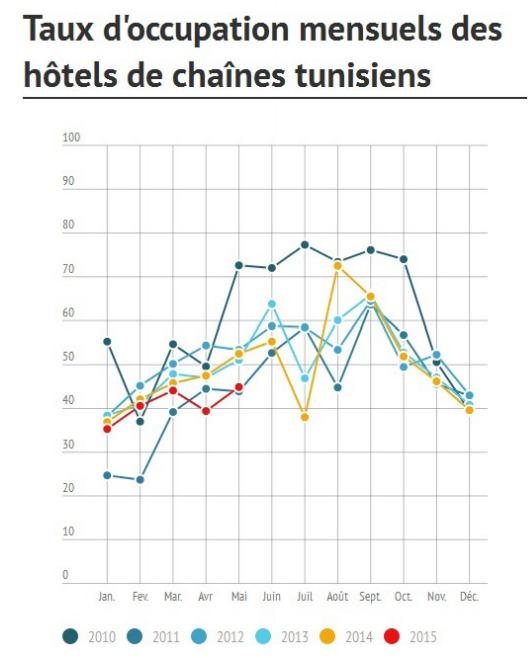 Les taux d'occupation des hôtels tunisiens étaient déjà en baisse avant cette nouvelle attaque - DR : MKG Hospitality