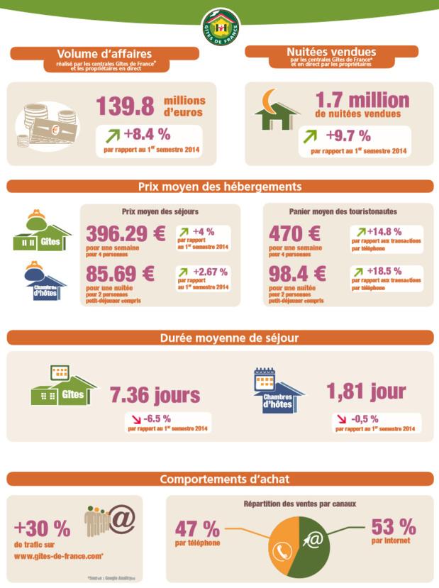 Gîtes de France® : +8,2% de réservations pour l'été