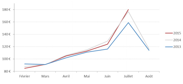 Evolution du prix d'une nuit d'hôtel en chambre double standard à Avignon - DR : Trivago.fr