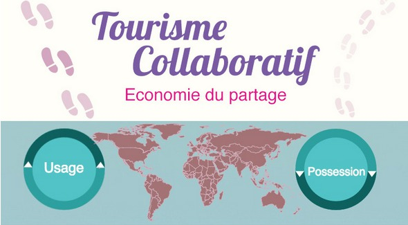 L'infographie du tourisme collaboratif pour voyager autrement