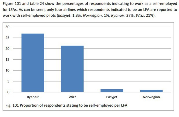 A graphic of the Gand University study that shows the rate of independent workers amongst the received testimonies.