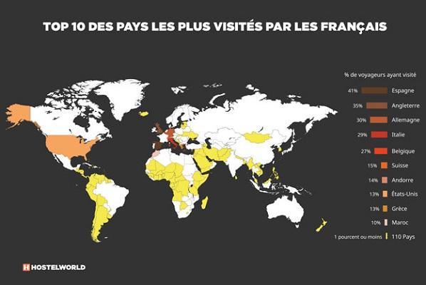 Top 10 des pays visités par les Français - DR : Hostelworld