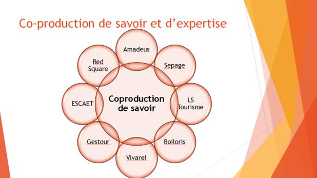 LS tourisme a décidé de recourir à l'Open innovation en s'ouvrant à son écosystème externe