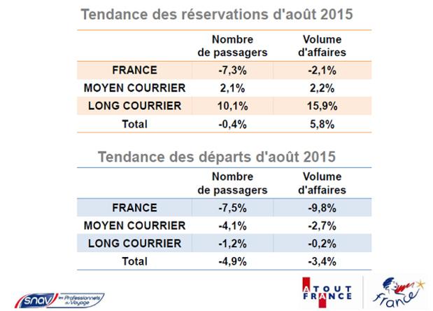 Principaux indicateurs des prises de commande et des départs du Baromètre SNAV/Atout France pour août 2015 - DR : SNAV et Atout France