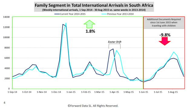 Les familles étaient le seul segment de voyageurs internationaux en croissance pour l'Afrique du Sud avant le 1er juin 2015 - DR : ForwardKeys