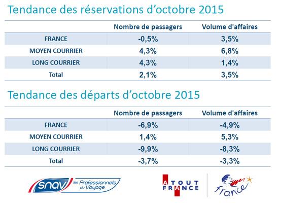 SNAV - Atout France : réservations en hausse de 2 % en passagers en octobre