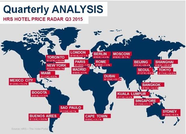 Les résultats du 3e Baromètre Hotel Price Radar de HRS - DR : HRS