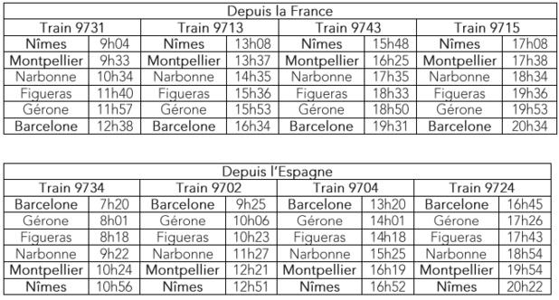 SNCF-RENFE : nouveaux horaires pour les trains vers l'Espagne dès le 13 décembre 2015