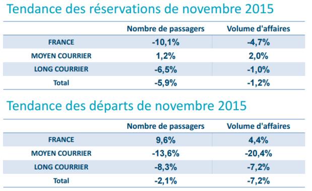 DR : Baromètre SNAV/Atout France
