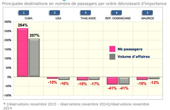 Les ventes de voyages à Cuba poursuivent leur envolée