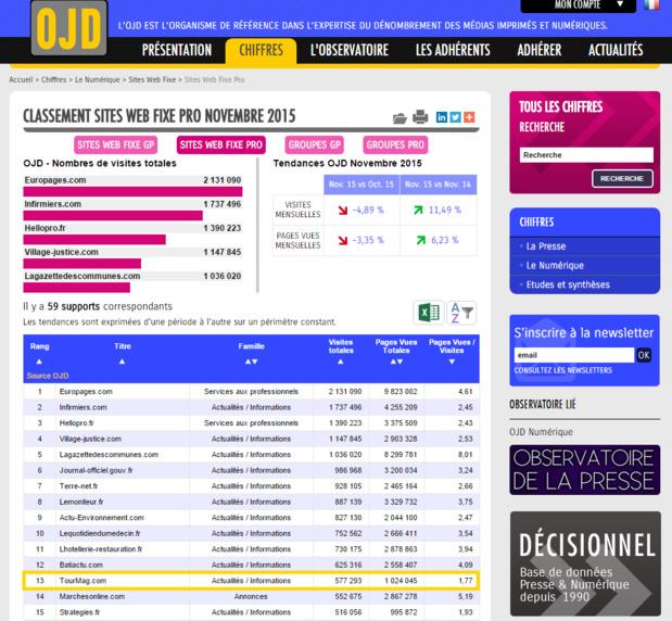 En novembre 2015, TourMaG.com pointe à la 13e position des médias professionnels français en ligne... toutes catégories confondues ! (capture écran)