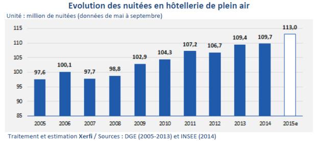 Evolution de la fréquentation des campings en France depuis 2005 - DR : Xerfi