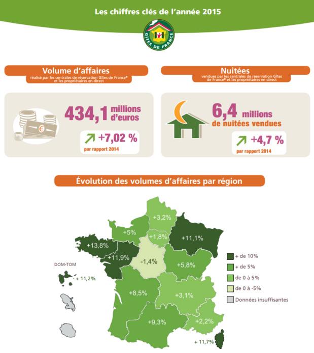 Les chiffres-clés de Gîtes de France en 2015 - DR : Gîtes de France