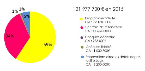 Répartition des ventes des Logis en 2015 - DR : Fédération Internationale des Logis