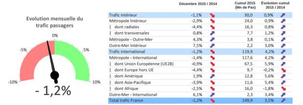 Les principales tendances du transport aérien français en décembre 2015 et sur l'ensemble de l'année - DR : DGAC