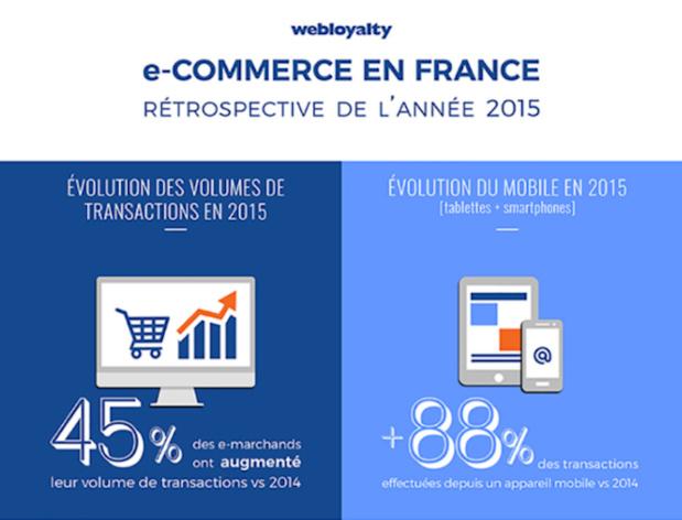 En 2015, les achats sur internet ont grimpé de 45%, notamment via mobile (tablettes et smartphones) où on peut observer une progression de plus de 88% - (c) Webloyalty