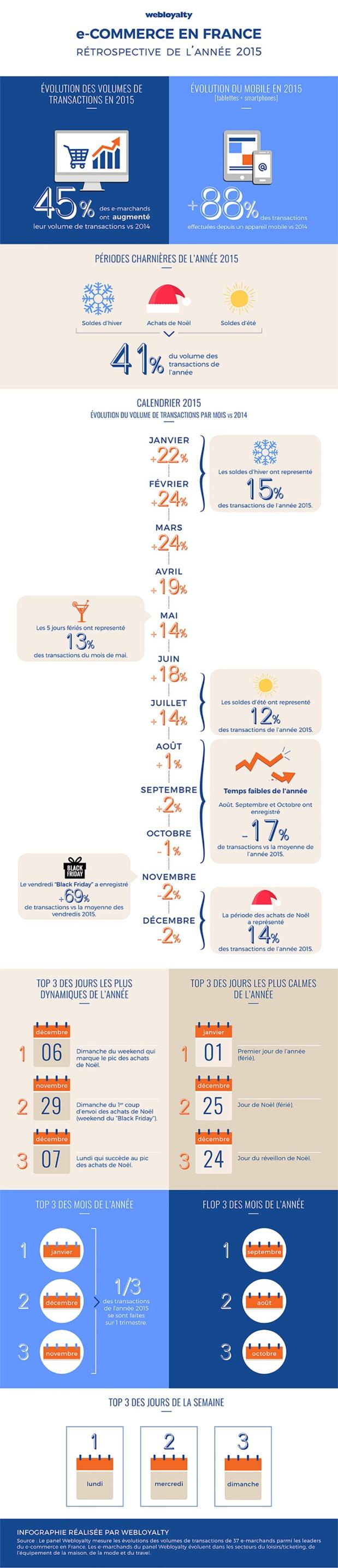 Achats en ligne : les transactions via les mobiles explosent en 2015 (+88%)