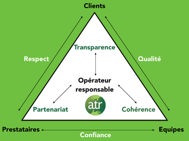 Pour les opérateurs touristiques, il suffira de repérer les 16 critères du label dans leur processus de production actuel, de les compléter, de les formaliser et de les déclarer. Le label pourra être ensuite utilisé et confirmé, après la validation d'un organisme certificateur extérieur et officiel - DR : ATR