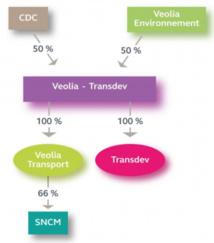Actionnariat de Transdev après la fusion avec Veolia Transports - DR : Cour des Comptes