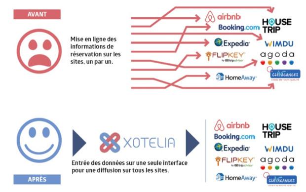 Xotelia diffuse cette infographie pour expliquer l'intérêt de ses services - DR : Xotelia