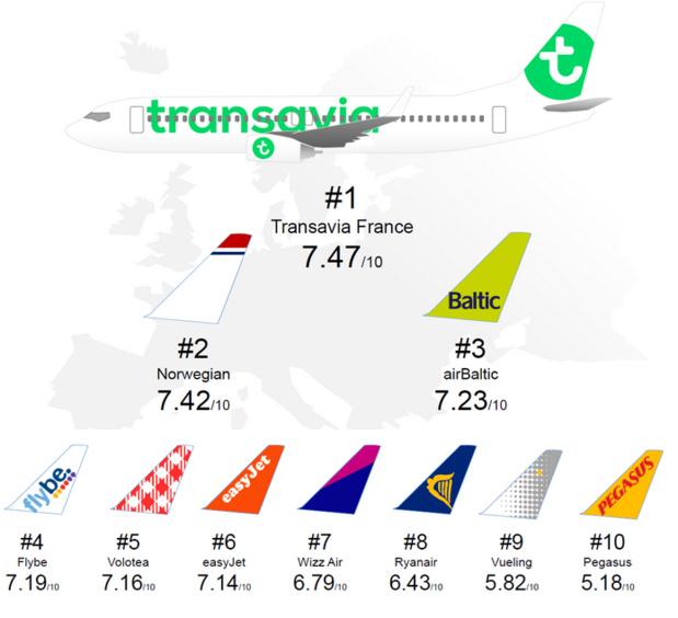 Le Top 10 des low-cost européennes en 2015 - DR : Flight-Report