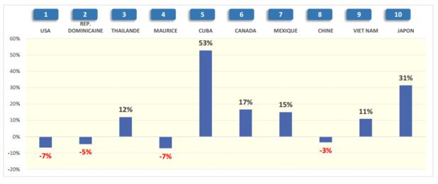 Le Top 10 des destinations réservées en janvier 2016 - DR : SNAV/Atout France