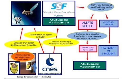 Assistance : Groupama/SSF lancent le 1er service d'alerte par balise satellite