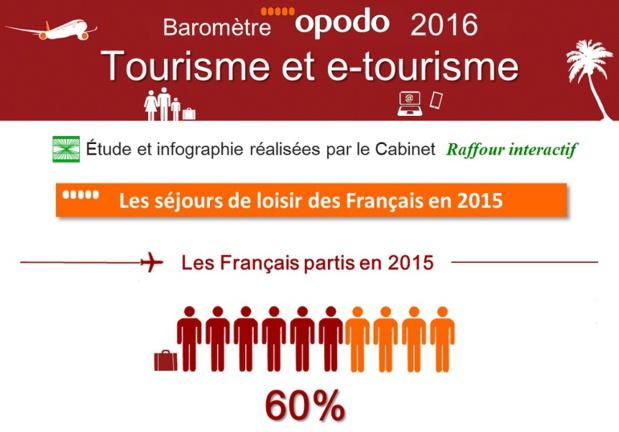 Le taux de Français partis en vacances en 2015 atteint 60 % mais baisse de 2 points en un an - DR : Raffour Interactif pour Opodo