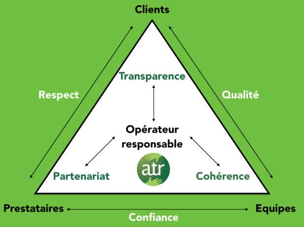 Le nouveau label s'appuie sur trois axes principaux : b[la transparence vis à vis du client, le partenariat vis à vis des prestataires et des réceptifs, et la cohérence qui s'appliquent aux entreprises elles-même - DR