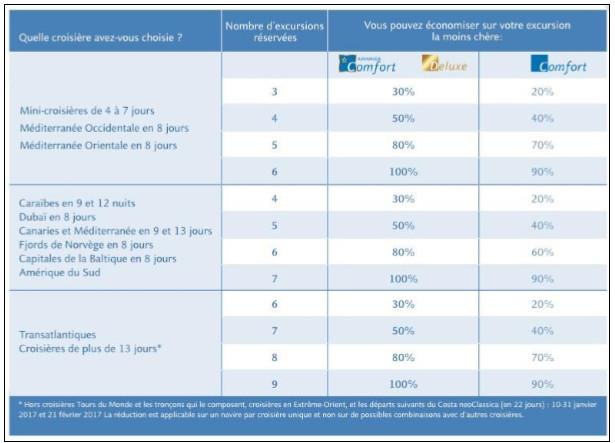 Costa Croisières : commission de 5% pour les agents de voyages jusqu'au 30 juin