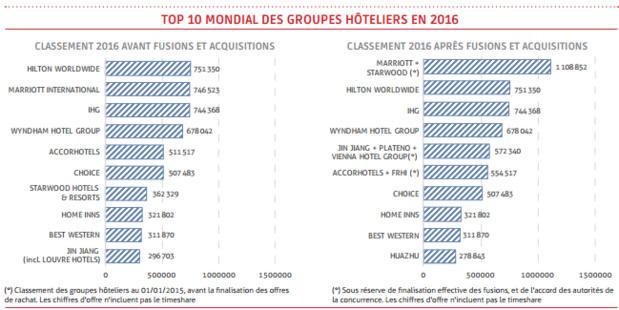 Marriott et starwood fusionnent et deviennent le 1er for Groupe hotelier