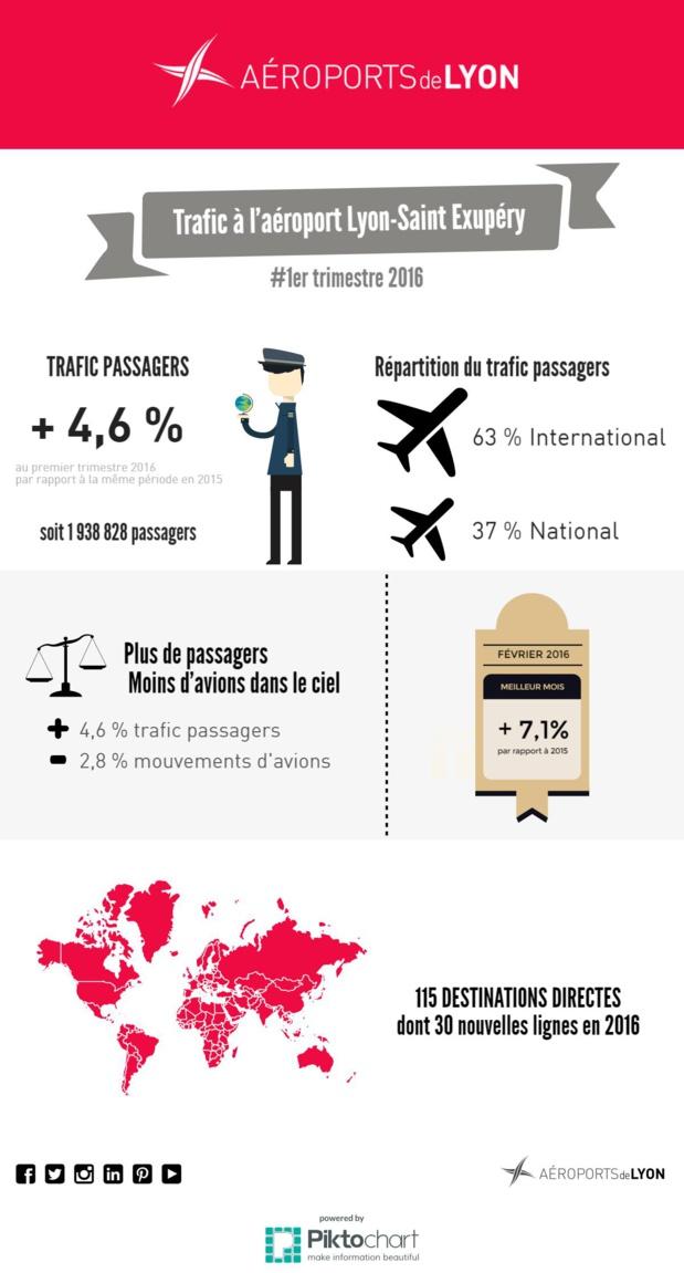 Aéroport Lyon-Saint Exupéry : le trafic passagers en hausse de +4,6% au 1er trimestre 2016