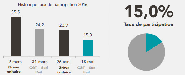 L'estimation du taux de participation à la grève SNCF par la direction de la compagnie ferroviaire - DR : SNCF