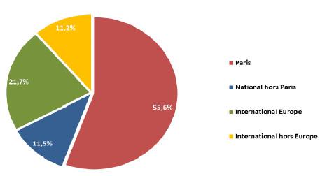 La répartition du trafic à l'aéroport Montpellier Méditerranée en mai 2016 - DR : Montpellier Méditerranée