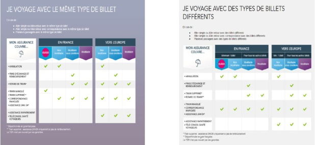 Assurance : Voyages-sncf.com choisit Allianz Global Assistance