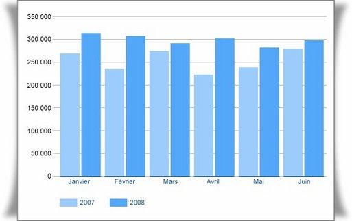 Au 1er semestre 2008, les visiteurs ont bondi de 19,8%, avec un pic de 326 000 visites en janvier dernier.