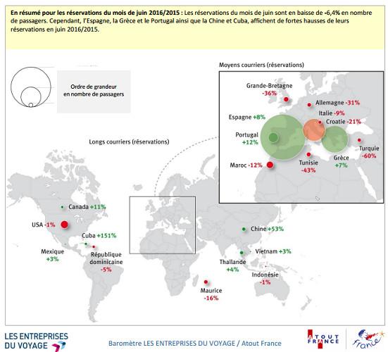 La tendance des réservations en juin 2016 - DR : Les Entreprises du Voyage/Atout France