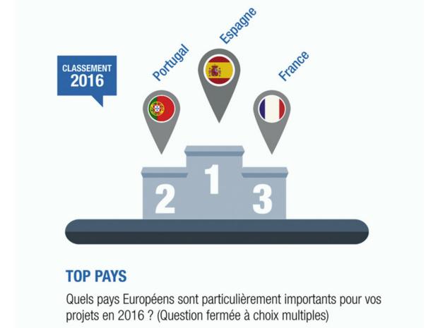 Étude Pro Sky : un mauvais cru pour le MICE en France