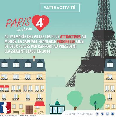 Sur Twitter, le Gouvernement français félicite Paris pour sa 4e position - DR : Twitter/Gouvernement.fr
