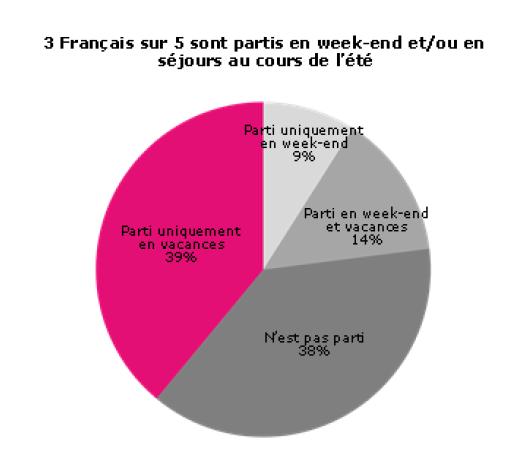 38 % des Français ne sont pas partis cet été - DR : Destination Régions