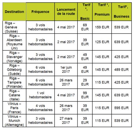 airBaltic reliera Vilnius à Paris dès le 26 mars 2017