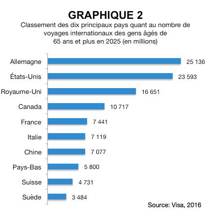 Le tourisme à l'aube de 2025