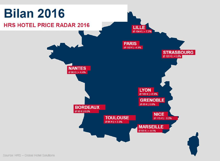 Les tendances des tarifs hôteliers en France en 2016 DR : HRS