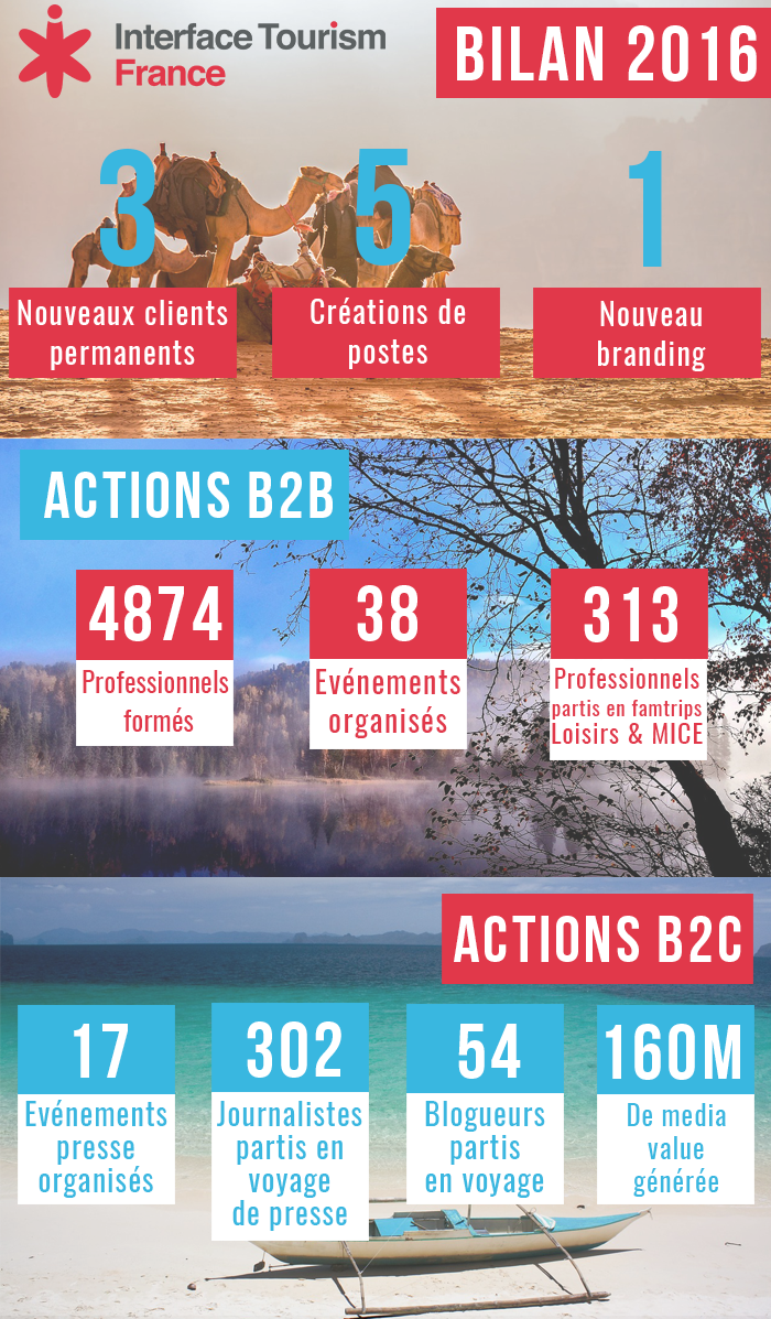 DR : Interface Tourism France