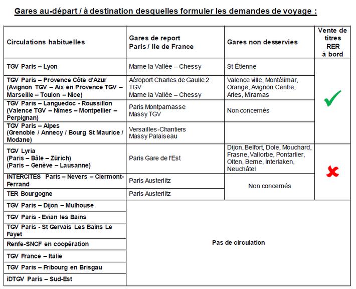 Travaux Paris Gare de Lyon, Paris Bercy : trains modifiés ou supprimés les 18 et 19 mars
