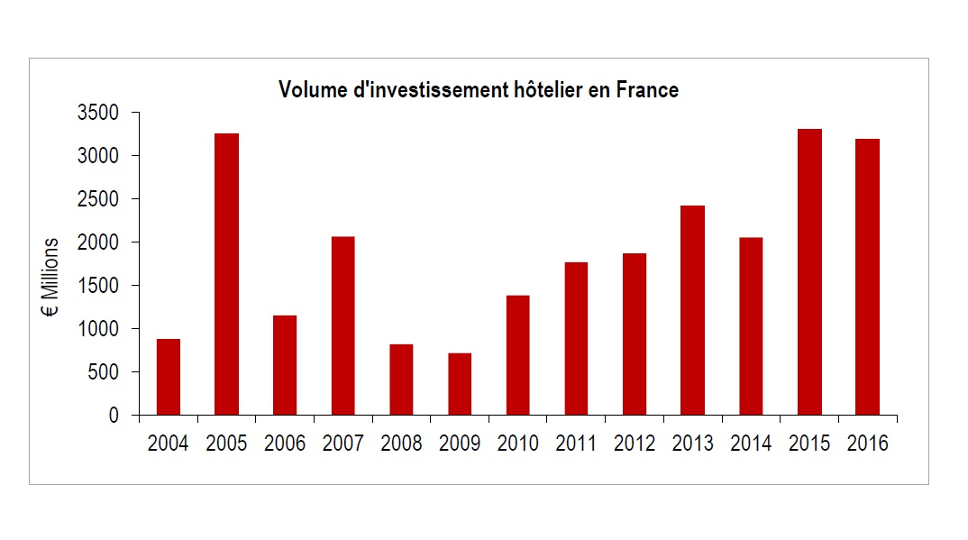 Etude Hotel Investment Outlook de JLL Hotels & Hospitality - DR