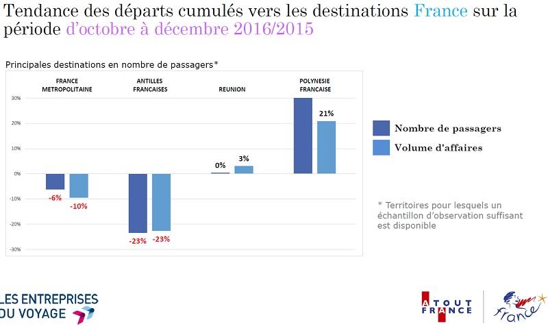 Hiver 2016-2017: fin de saison ensoleillée pour les Antilles françaises